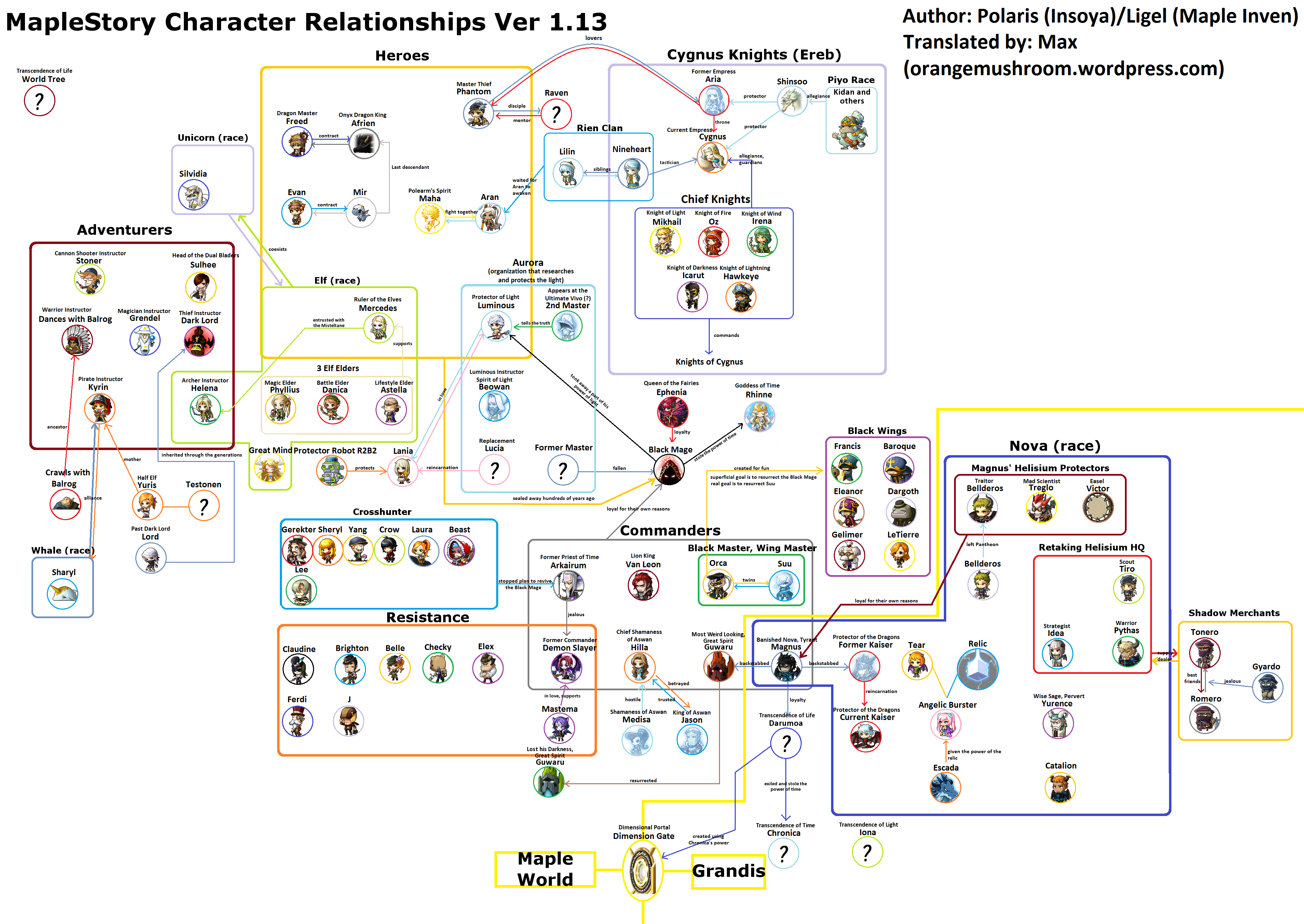 Maple Story Character Relationships Maplestory-character-relationships-ver-1-13