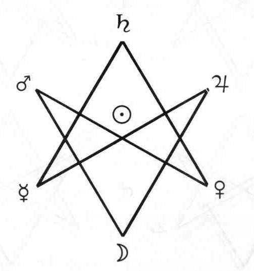 Малый Ритуал Гексаграммы Hex25
