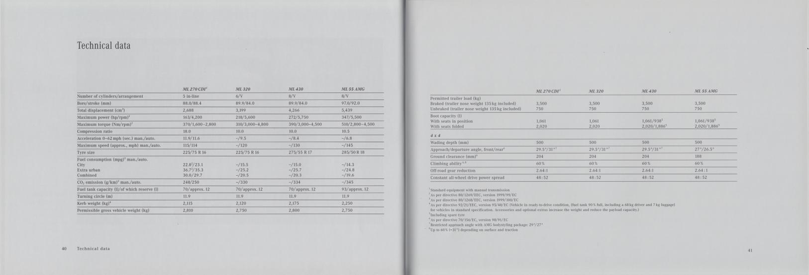 (W163): Catálogo 2001 (1) - inglês 022