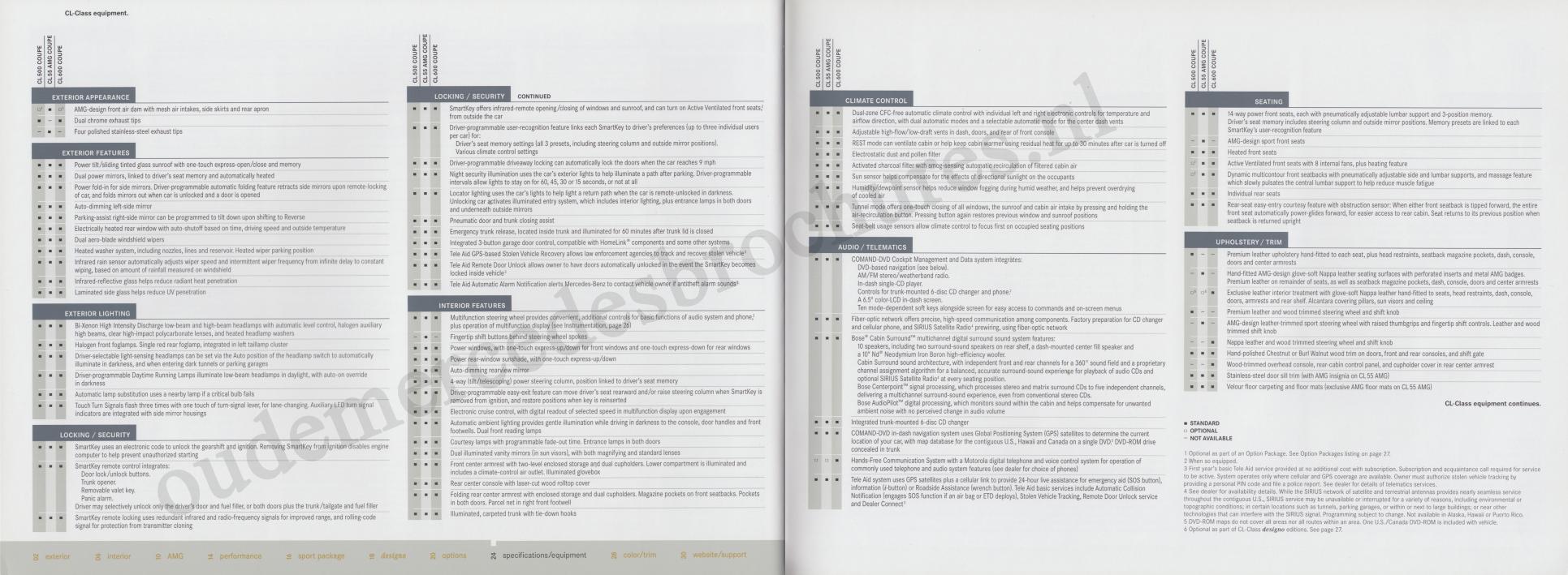 (C215): Catálogo 2005 USA - inglês 014