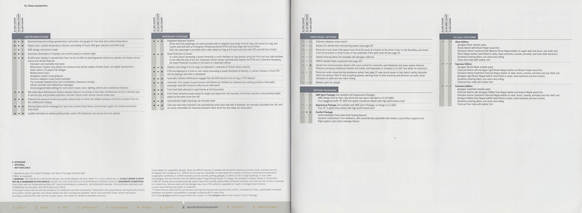 (C215): Catálogo 2005 USA - inglês 015