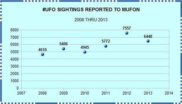 MUFON: statistiques ovnis impressionnantes sur 2013 1-107