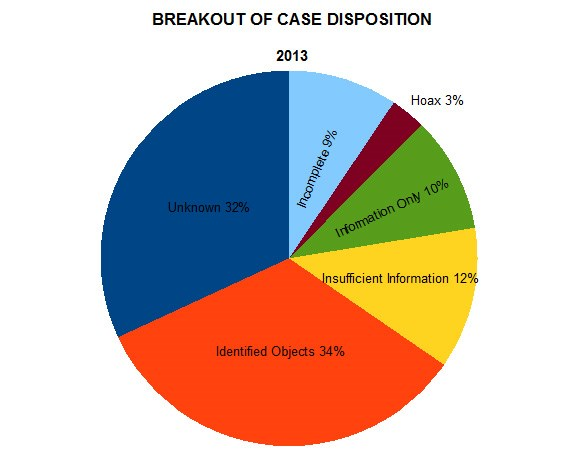 MUFON: statistiques ovnis impressionnantes sur 2013 Disposition