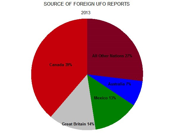 MUFON: statistiques ovnis impressionnantes sur 2013 Foreign-reports