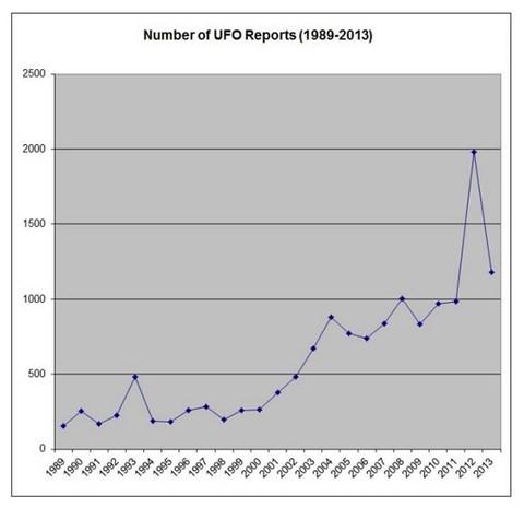 300 cas d'ovnis inexpliqués au Canada sur 25 ans 1-105