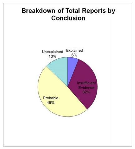 300 cas d'ovnis inexpliqués au Canada sur 25 ans 2-81
