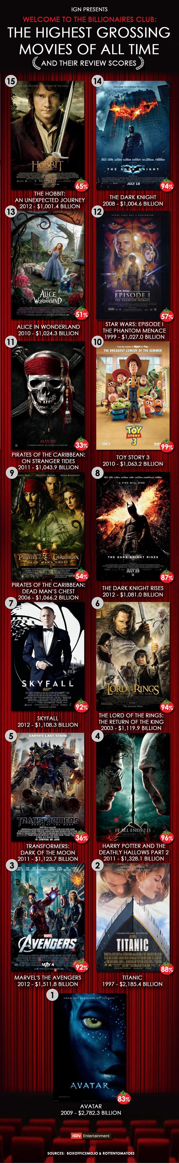 El Hobbit - Página 12 TopGrossingMovies