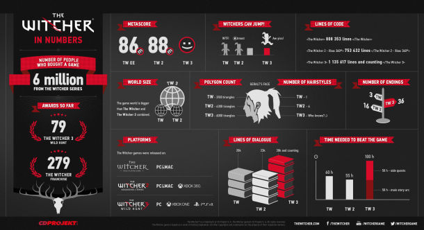 Witcher 3 - Page 2 The-Witcher_in-numbers_info-EN-610x332