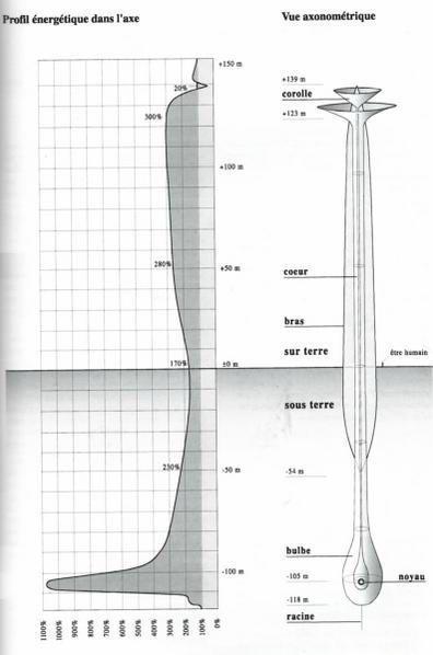 Les cheminées COSMO-TELLURIQUES sont des entités du monde éthérique qui s'activent lorsque nous prions 80406623_p