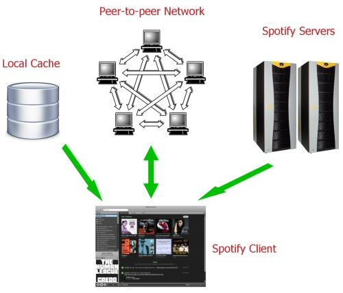 Me borro de Spotify - Página 3 Spotifty-network