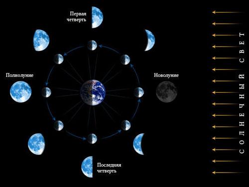 рунограммы - Магические советы на каждый день. Лунный календарь. Гороскоп. - Страница 9 Lunnyi_kalendar