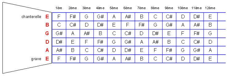 TECHNIQUES et MUSIQUES, IMPROVISATION pour GUITARE. 5 doigts main droite (6, 7 & 8 strings) Accords_manche