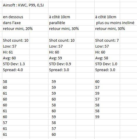 Retex chronographe FX airguns Airsoft