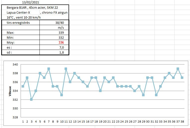 Bergara B14-R, première sortie et plus si affinités. - Page 2 Chrono_resultats_b14r-skm