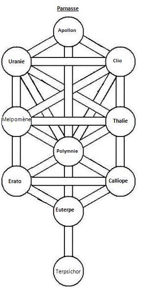 structure séphyrotique Arbre_grec