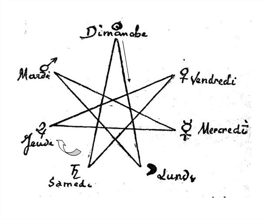 AstroNOMIE et jours de la semaine Semaine