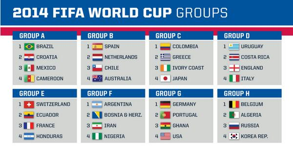 World Cup 2014 General Discussion Ba0jkXCCEAEsY1_