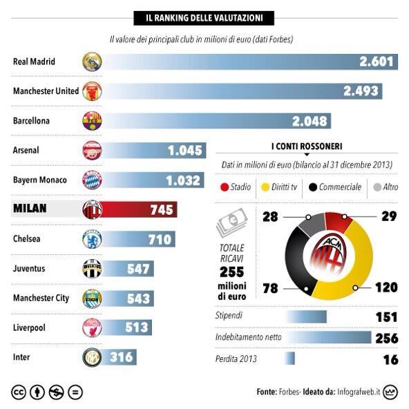 La situazione economica del Milan - Pagina 2 Bl--3XPIAAAxqiE