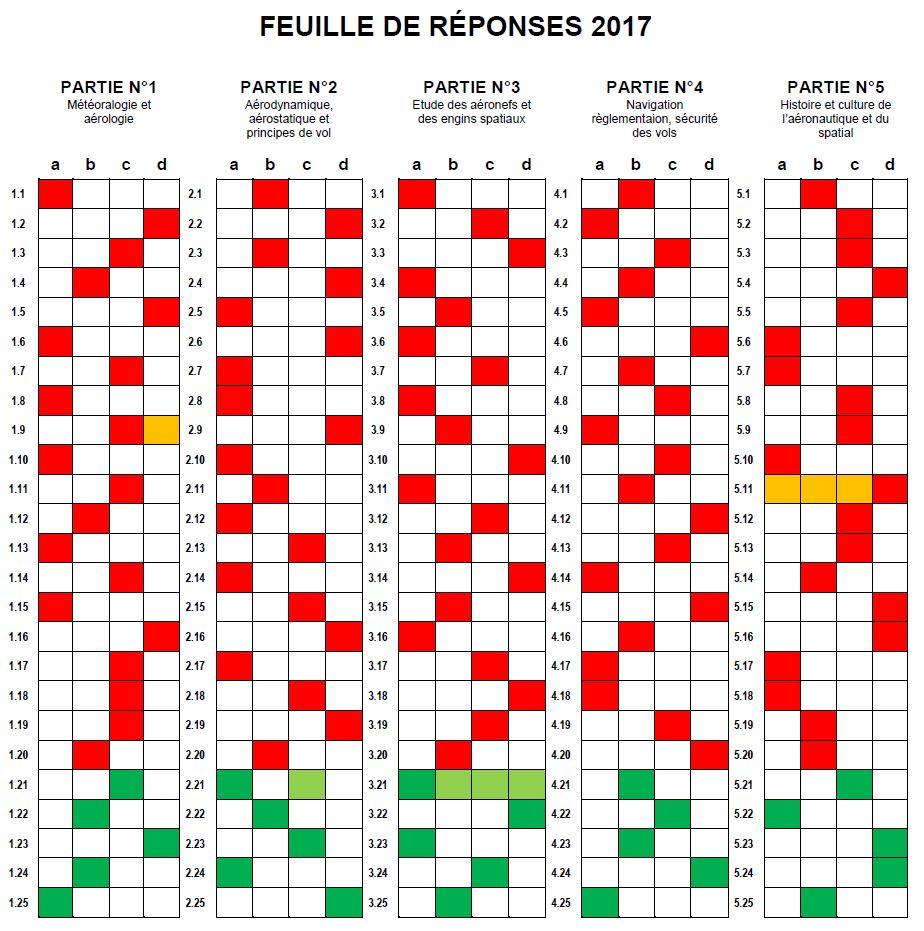 Sujet + corrigé BIA et CAEA 2017 CorrigeBIA-CAEA2017