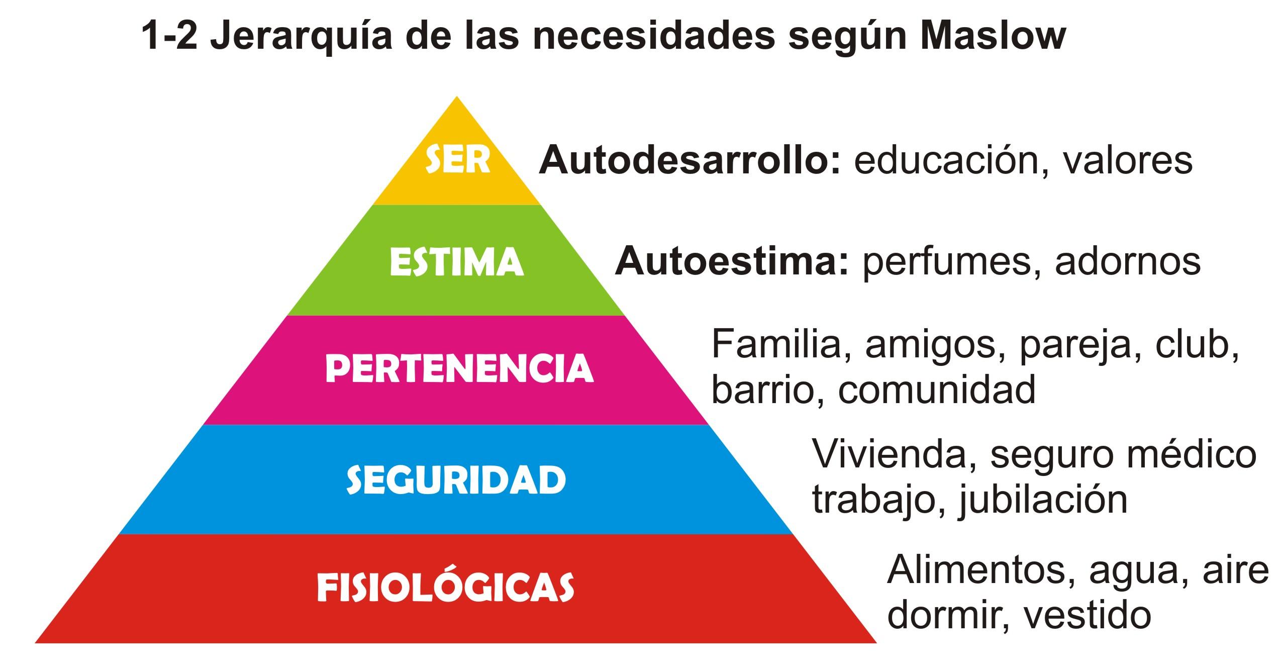 Diversidad sexual y escuela. - Página 2 1-2-jerarquia-de-las-necesidades-segun-maslow