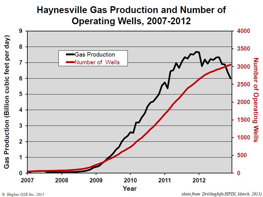vrais - Les vrais enjeux du gaz de Schiste Divergence-forage-production