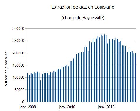 vrais - Les vrais enjeux du gaz de Schiste Gaz-louisiane-eia