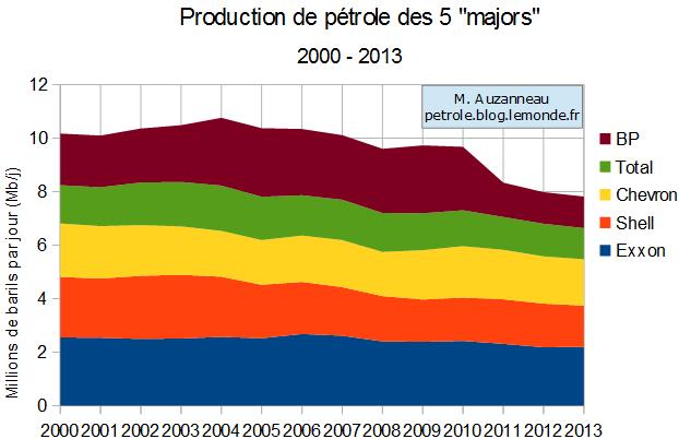 Le pic de pétrole et ses conséquences - Page 12 Matthieu-Auzanneau-Majors-Oil-Output-2000-2013