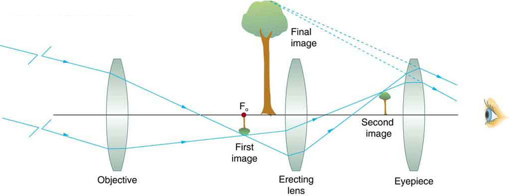 Óptica aplicada. Figure_27_05_02