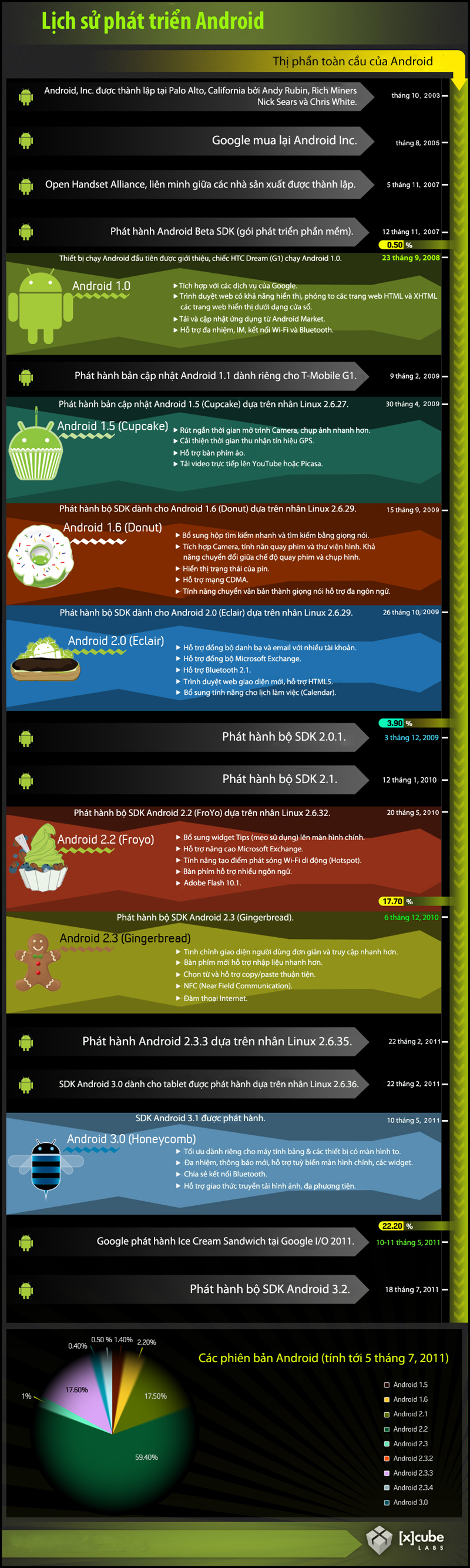 [INFOGRAPHIC] Lịch sử phát triển Android Tinhte.vn_4e3416d789ea5_android-infograph-live
