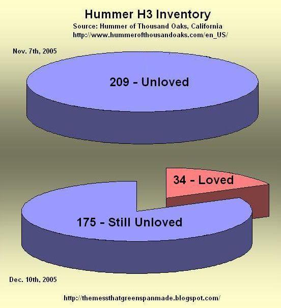 Combien de Hummer ont été vendu ? Tout les chiffres avec le Club Hummerbox  H3PieChart-12-10