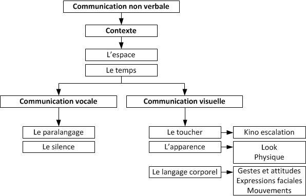 """Qui est """"Allâh"""" ??? - Page 8 Communication-non-verbale"""