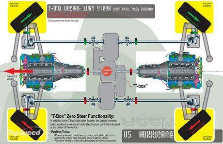 XC Jeep Concept Jeep-hurricane-the-f-9_460x0w