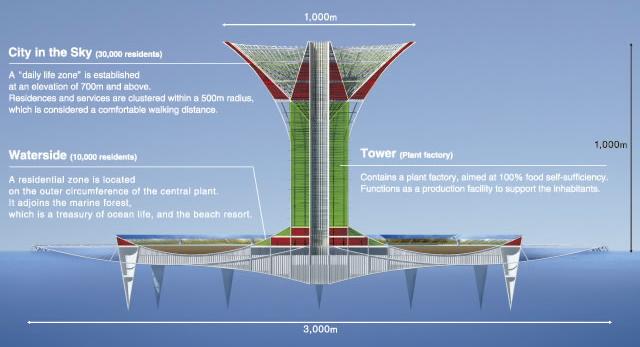 Mega Projects of The Future Shimizu_6