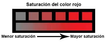 ¿No son los colores los que crean el efecto 3D? - Página 2 Saturaci%C3%B3n