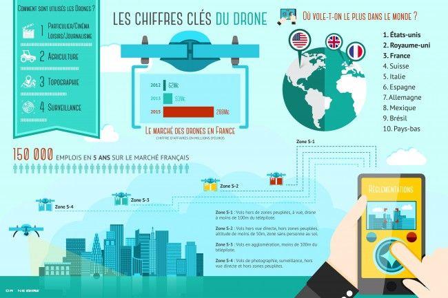 100 000 drones ont été achetés en France en 2014-Aujourd'hui l'utilité des drones n'est plus à démontrer et leur champs d'action est chaque jour de plus en vaste et varié. Infographie-drone-volt-650x433