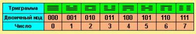Китайский канон перемен и руны S32141774