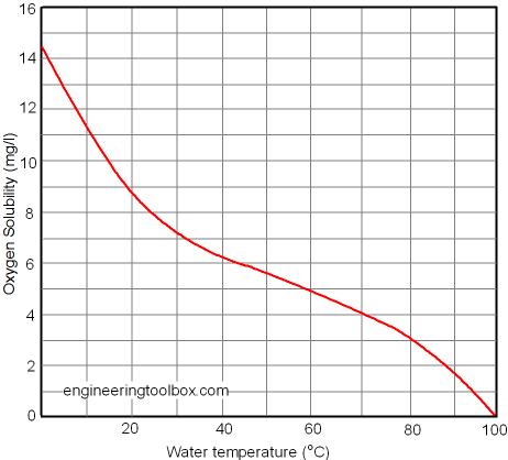 vrombissement Oxygen-solubility-water-2