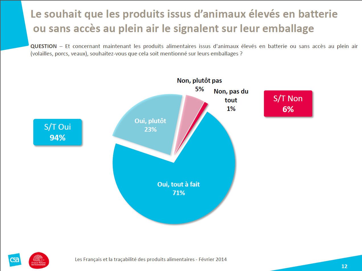 94% des français sensibilisés aux procédés de l'élevage... ? SondageFNE_batterie