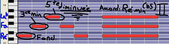 [Théorie Musicale]-7 accords-degrés de la tonalité MINEURE DegreIIm