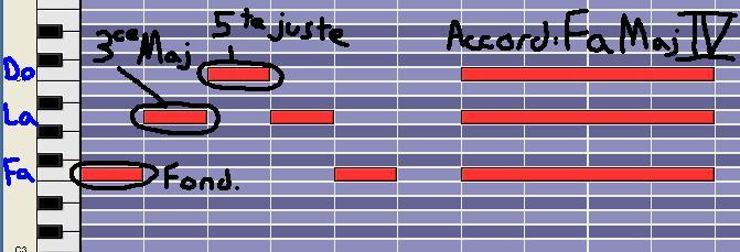 [Théorie Musicale]-7 accords-degrés de la tonalité MINEURE DegreIV