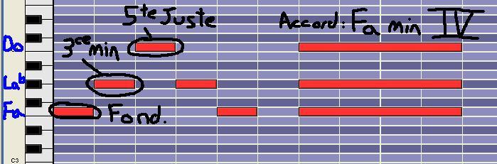 [Théorie Musicale]-7 accords-degrés de la tonalité MINEURE DegreIVm