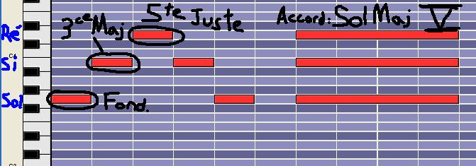 [Théorie Musicale]-7 accords-degrés de la tonalité MINEURE DegreV