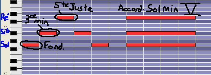 [Théorie Musicale]-7 accords-degrés de la tonalité MINEURE DegreVm2