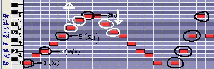[Théorie Musicale]-7 accords-degrés de la tonalité MINEURE Mineurmelodique