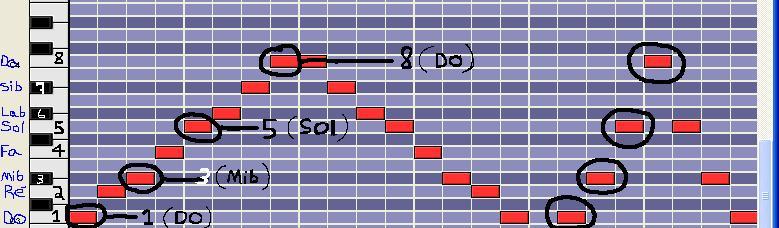 [Théorie Musicale]-7 accords-degrés de la tonalité MINEURE Mineurnaturel