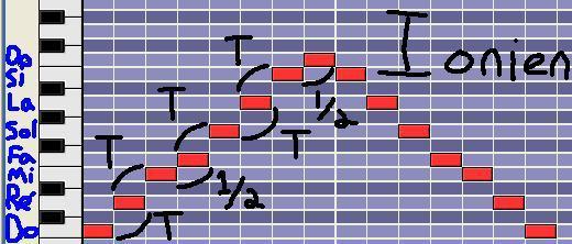 [Théorie Musicale]-Identifier à l'oreille un mode mélodique 1ionien