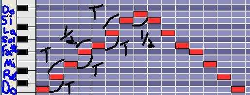 [Théorie Musicale]-Identifier à l'oreille un mode mélodique 4lydien