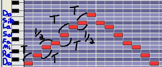 [Théorie Musicale]-Identifier à l'oreille un mode mélodique 5mixolydien