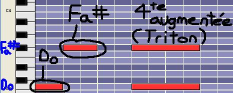 [Théorie Musicale]-Analyse de ma compo Freddy's Trance 4teaug