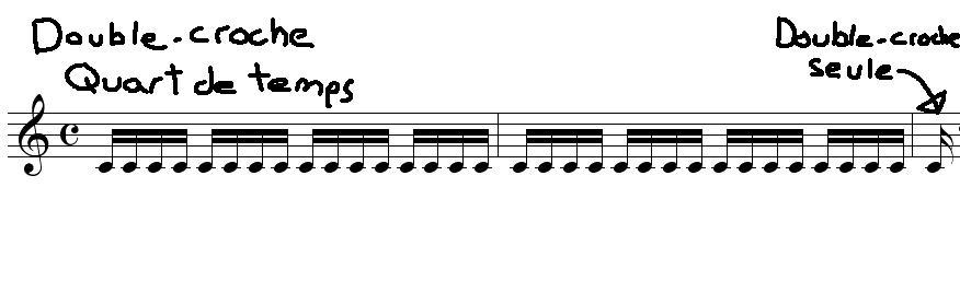 [Théorie Musicale]-Comprendre la Rythmique Doublecrochefinale